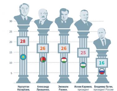 Auf Stalins Spuren