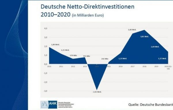 Deutsche Netto-Direktinvestitionen in Russland 2010-2020