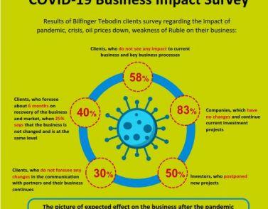 Wie wirkte sich COVID-19 auf den industriebau aus?
