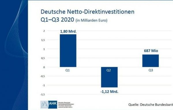 Deutsche Netto-Direktinvestitionen in Russland Q1-Q3
