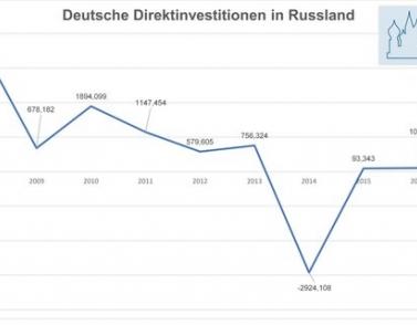 Немцы – крупнейшие инвесторы Подмосковья